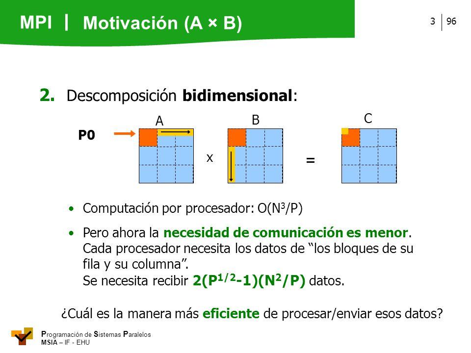 MPI P rogramación de S istemas P aralelos MSIA – IF - EHU 963 2. Descomposición bidimensional: Computación por procesador: O(N 3 /P) x = B A C P0 Pero