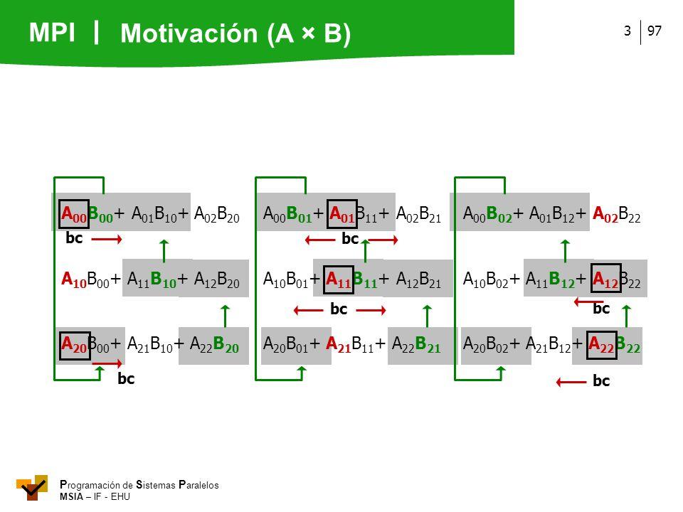 MPI P rogramación de S istemas P aralelos MSIA – IF - EHU 973 A 00 B 00 + A 01 B 10 + A 02 B 20 A 00 B 01 + A 01 B 11 + A 02 B 21 A 00 B 02 + A 01 B 1