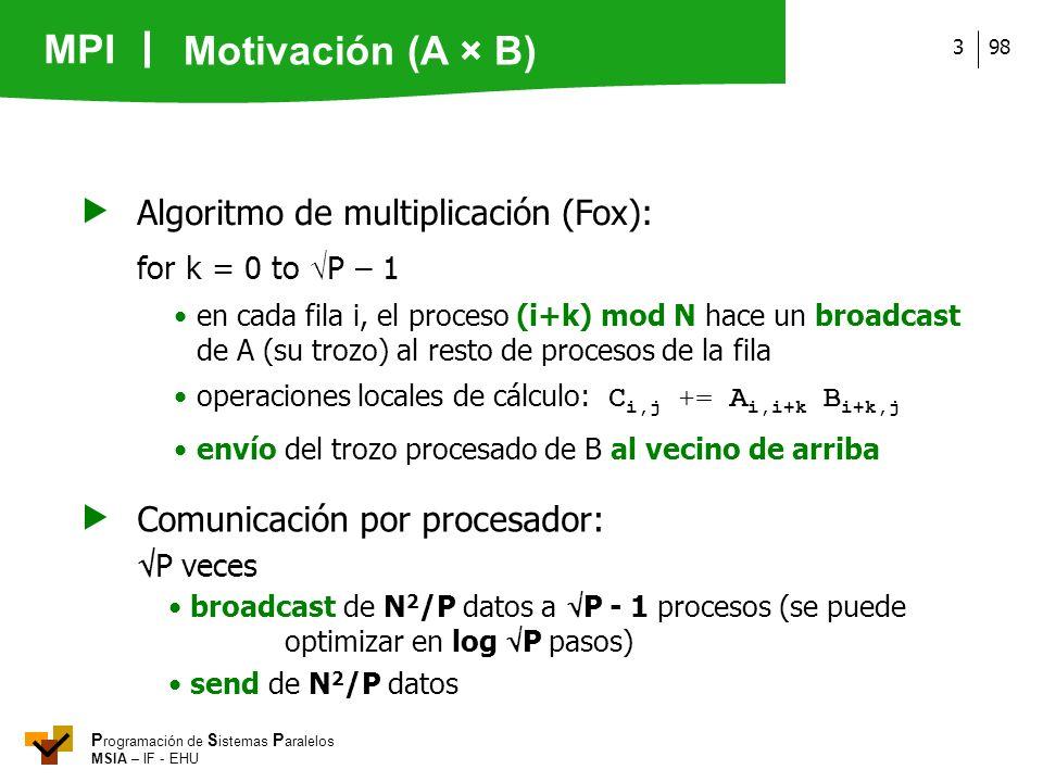 MPI P rogramación de S istemas P aralelos MSIA – IF - EHU 983 Algoritmo de multiplicación (Fox): for k = 0 to P – 1 en cada fila i, el proceso (i+k) m