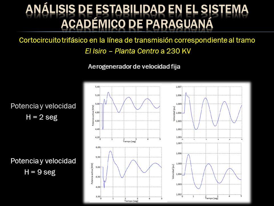 Cortocircuito trifásico en la línea de transmisión correspondiente al tramo El Isiro – Planta Centro a 230 KV Potencia y velocidad H = 2 seg Potencia y velocidad H = 9 seg Aerogenerador de velocidad variable