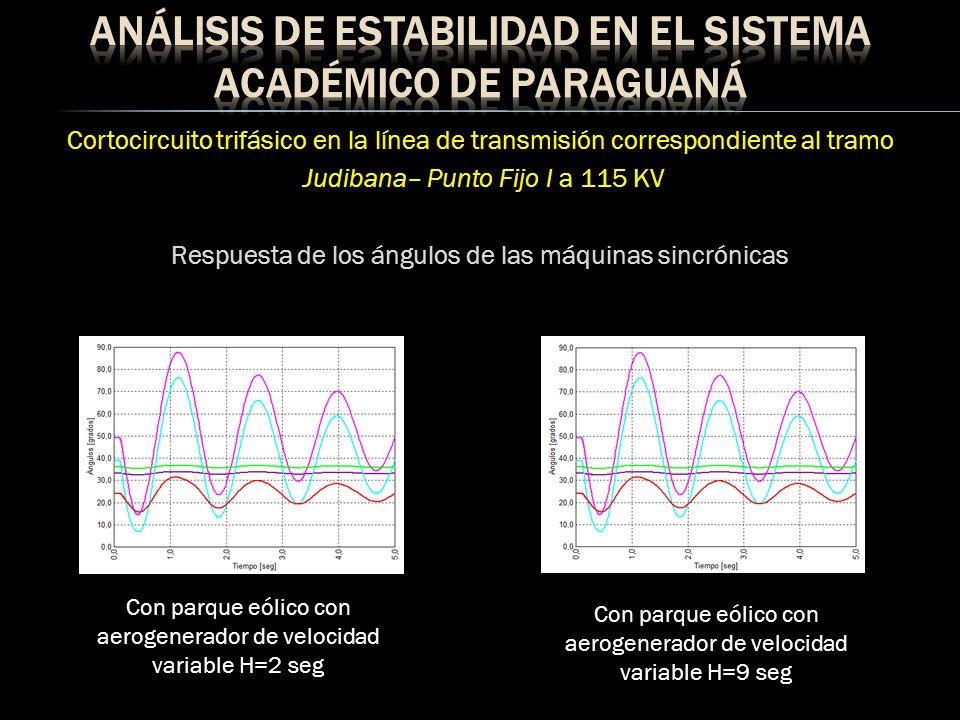 Cortocircuito trifásico en la línea de transmisión correspondiente al tramo Judibana– Punto Fijo I a 115 KV Potencia y velocidad H = 2 seg Potencia y velocidad H = 9 seg Aerogenerador de velocidad fija