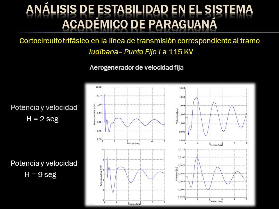 Cortocircuito trifásico en la línea de transmisión correspondiente al tramo Judibana– Punto Fijo I a 115 KV Potencia y velocidad H = 2 seg Potencia y velocidad H = 9 seg Aerogenerador de velocidad variable