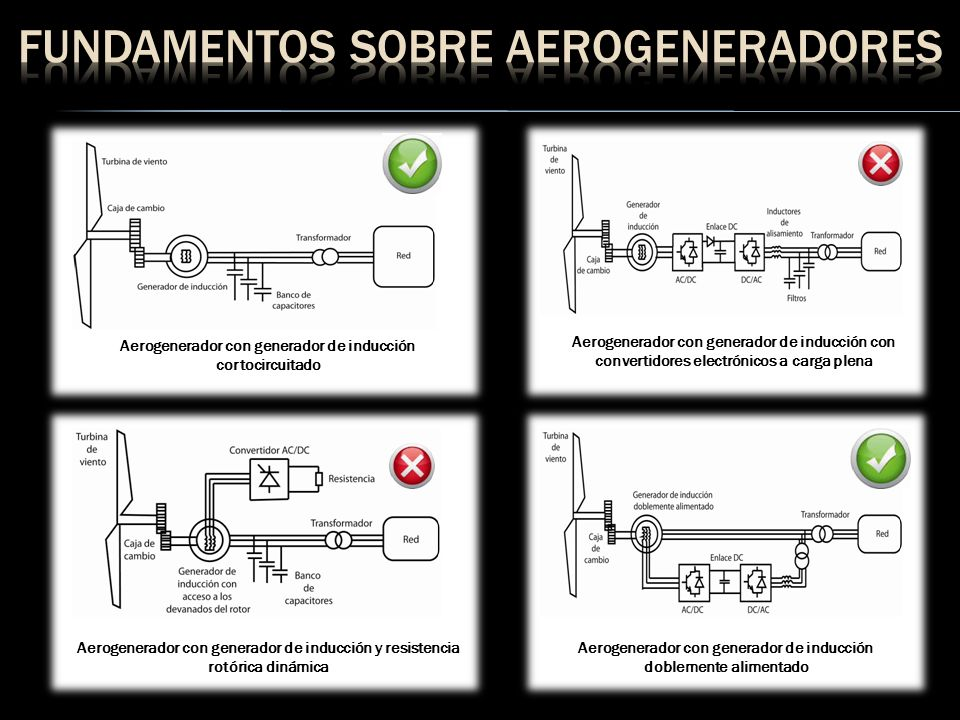 Aerogenerador con generador de inducción cortocircuitado Aerogenerador con generador de inducción con convertidores electrónicos a carga plena Aerogen