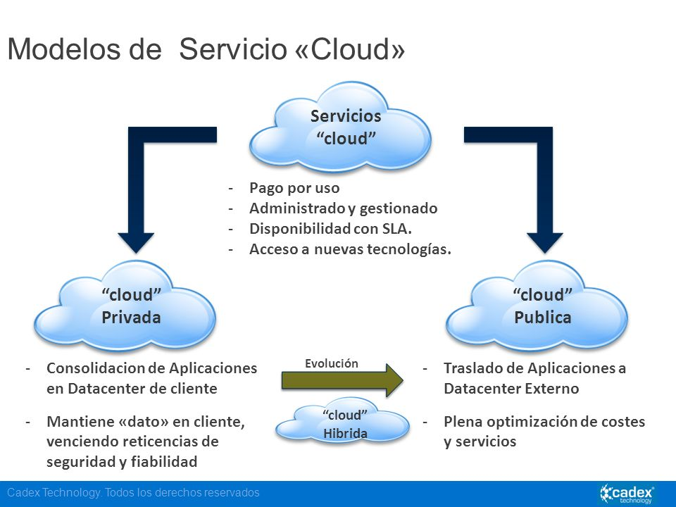 Cadex Technology. Todos los derechos reservados Modelos de Servicio «Cloud» Servicios cloud -Pago por uso -Administrado y gestionado -Disponibilidad c