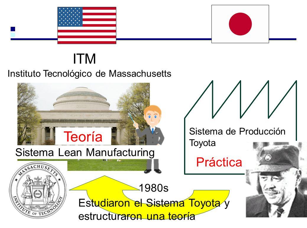 Sistema de Producción Toyota ITM Sistema Lean Manufacturing Instituto Tecnológico de Massachusetts 1980s Práctica Teoría Estudiaron el Sistema Toyota y estructuraron una teoría