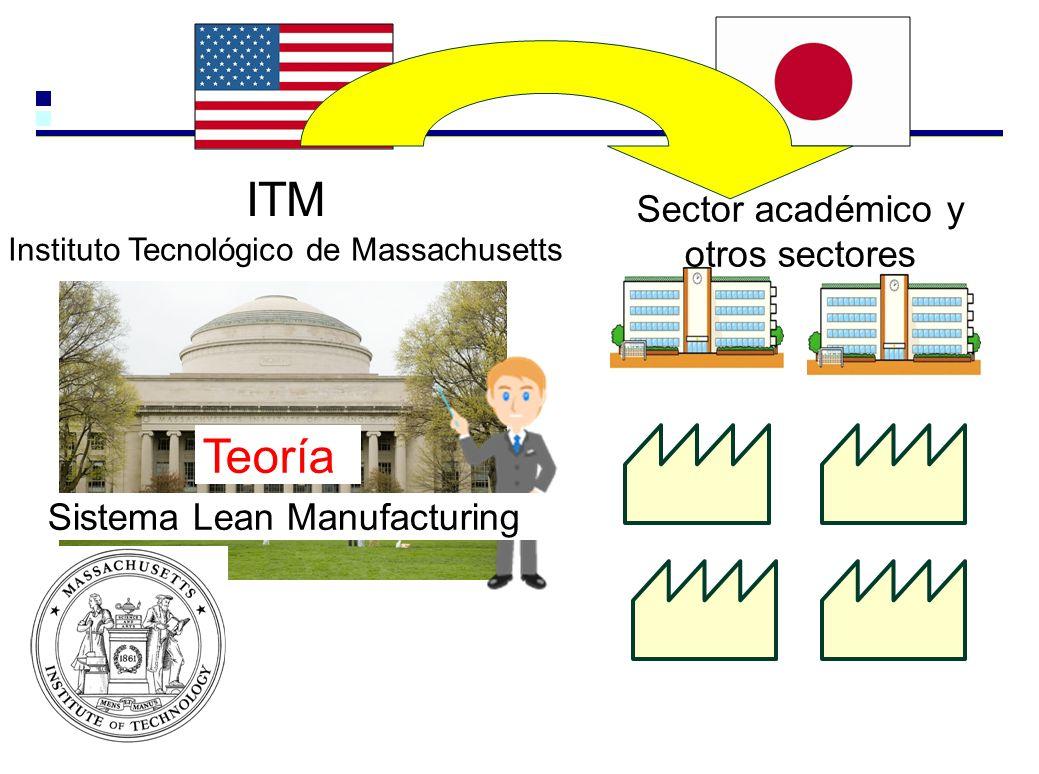 ITM Sistema Lean Manufacturing Instituto Tecnológico de Massachusetts Sector académico y otros sectores Teoría