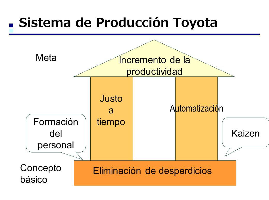 Sistema de Producción Toyota Incremento de la productividad Justo a tiempo Automatización Meta Concepto básico Eliminación de desperdicios Formación del personal Kaizen