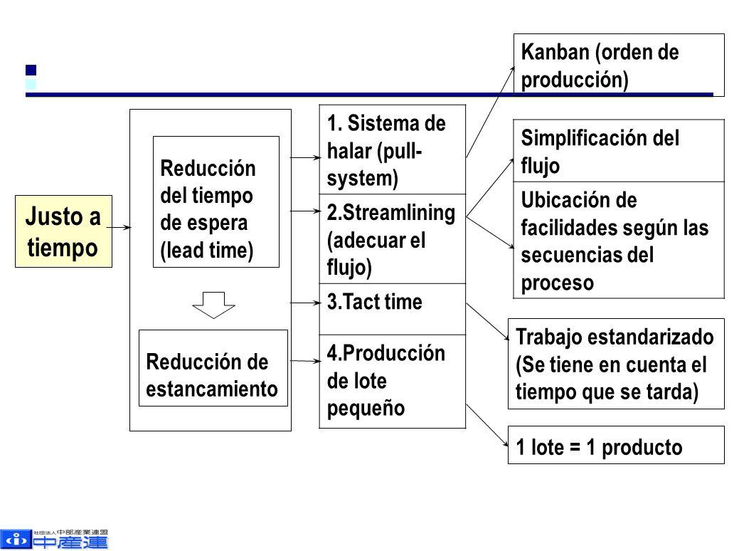 Justo a tiempo Reducción del tiempo de espera (lead time) Reducción de estancamiento 1.