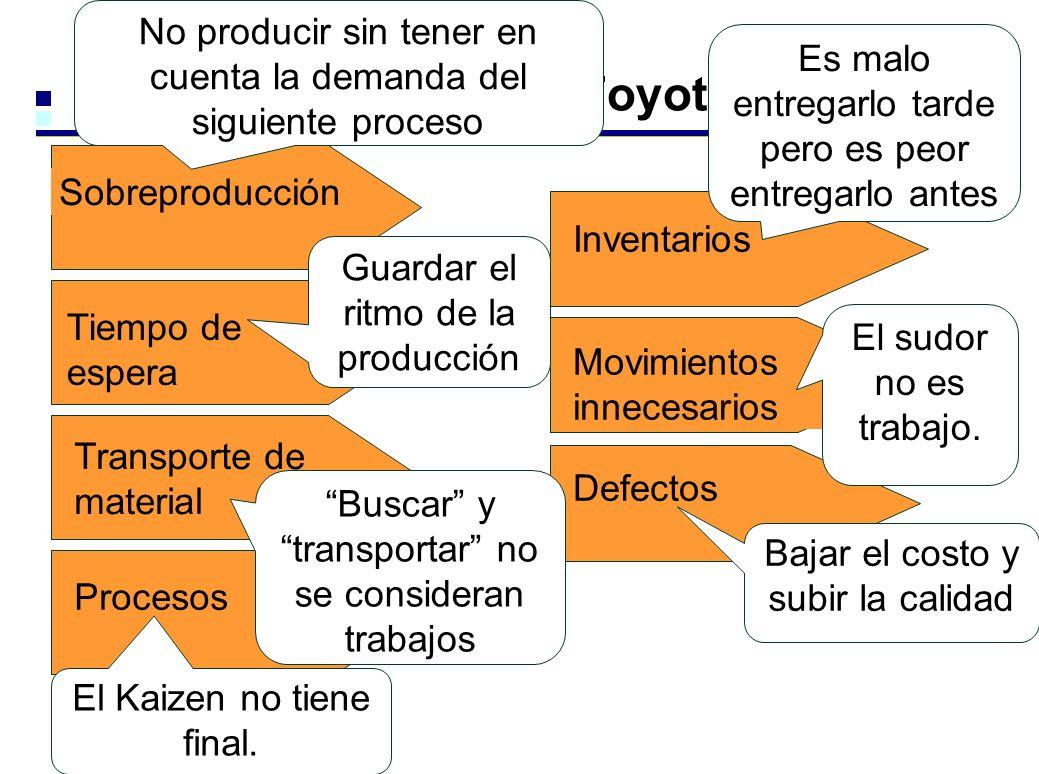 Tiempo de espera Transporte de material Procesos Sobreproducción 7 desperdicios según Toyota Inventarios Movimientos innecesarios Defectos El sudor no es trabajo.