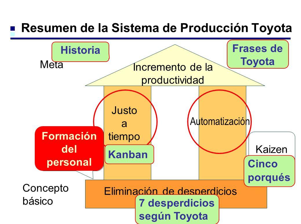 Resumen de la Sistema de Producción Toyota Incremento de la productividad Justo a tiempo Automatización Meta Concepto básico Eliminación de desperdicios Formación del personal Kaizen Cinco porqués 7 desperdicios según Toyota Kanban Historia Frases de Toyota Formación del personal