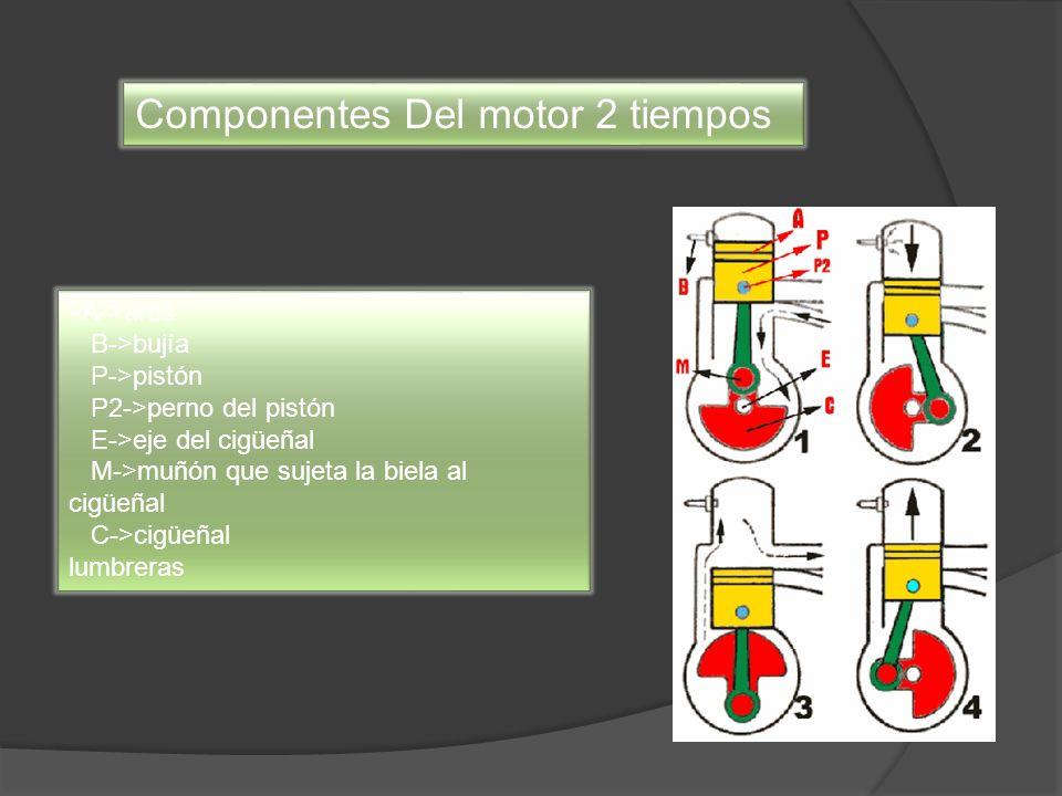 Componentes Del motor 2 tiempos A->aros B->bujía P->pistón P2->perno del pistón E->eje del cigüeñal M->muñón que sujeta la biela al cigüeñal C->cigüeñ