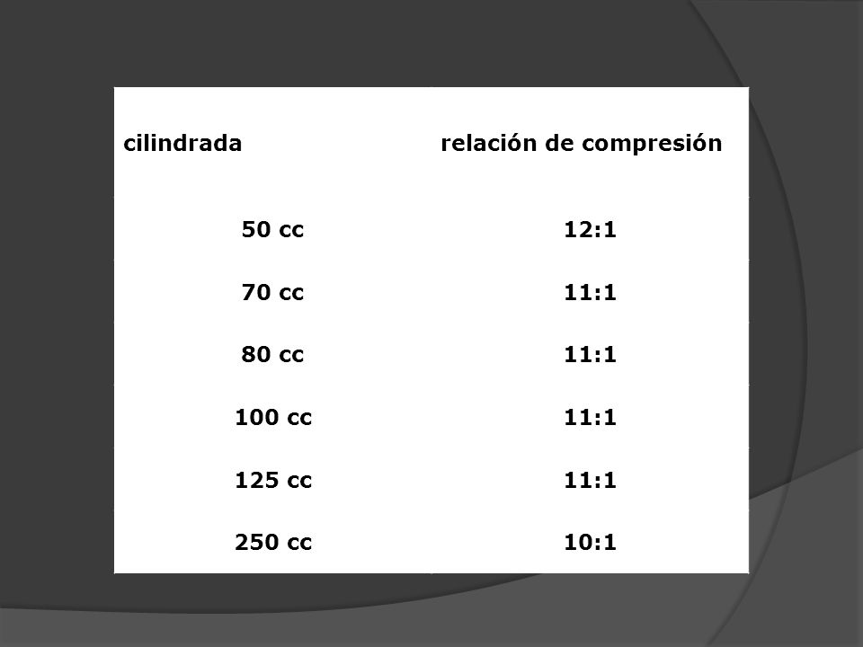 cilindradarelación de compresión 50 cc12:1 70 cc11:1 80 cc11:1 100 cc11:1 125 cc11:1 250 cc10:1