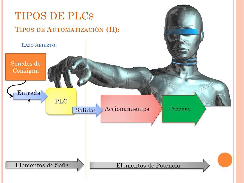 Señales de Consigna T IPOS DE A UTOMATIZACIÓN (II): L AZO A BIERTO : TIPOS DE PLC S Accionamientos Proceso PLC Entrada s Salidas Elementos de Potencia