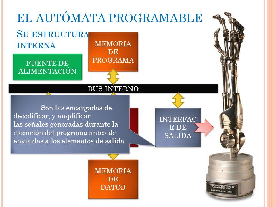 UNIDAD CPU INTERFAC E DE ENTRADA INTERFAC E DE SALIDA INTERFAC E DE SALIDA MEMORIA DE PROGRAMA MEMORIA DE DATOS MEMORIA DE DATOS BUS INTERNO FUENTE DE