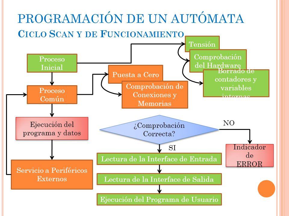 PROGRAMACIÓN DE UN AUTÓMATA C ICLO S CAN Y DE F UNCIONAMIENTO Proceso Inicial Proceso Común Ejecución del programa y datos Servicio a Periféricos Exte