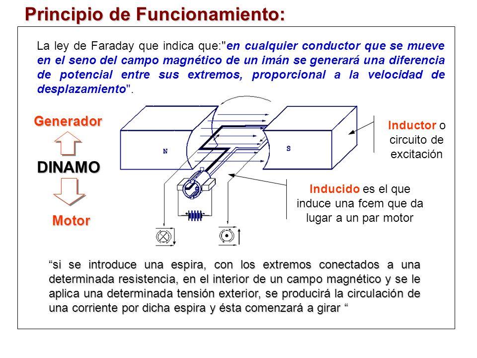 Principio de Funcionamiento: si se introduce una espira, con los extremos conectados a una determinada resistencia, en el interior de un campo magnético y se le aplica una determinada tensión exterior, se producirá la circulación de una corriente por dicha espira y ésta comenzará a girar si se introduce una espira, con los extremos conectados a una determinada resistencia, en el interior de un campo magnético y se le aplica una determinada tensión exterior, se producirá la circulación de una corriente por dicha espira y ésta comenzará a girar La ley de Faraday que indica que: en cualquier conductor que se mueve en el seno del campo magnético de un imán se generará una diferencia de potencial entre sus extremos, proporcional a la velocidad de desplazamiento .