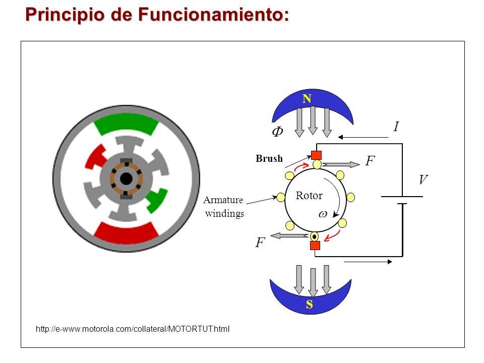 Principio de Funcionamiento: S F F I N Brush V Rotor Armatur e winding s http://e-www.motorola.com/collateral/MOTORTUT.html