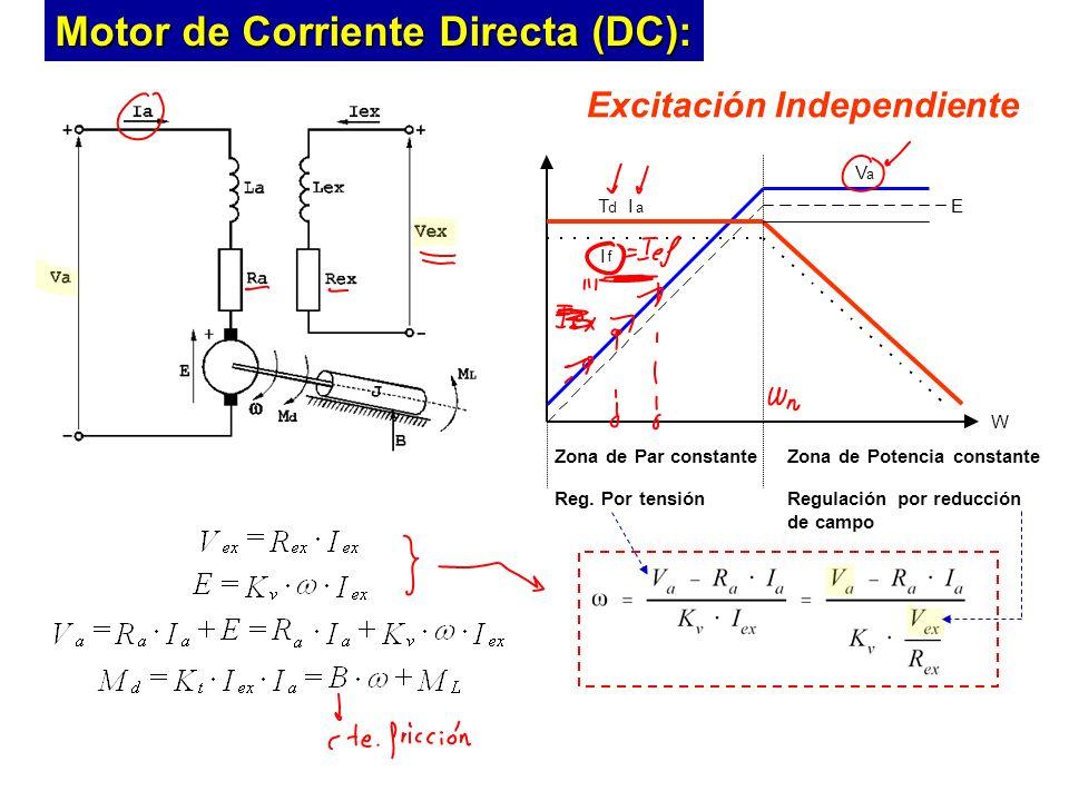 Excitación Independiente E V a I a T d I f Zona de Par constante Reg.
