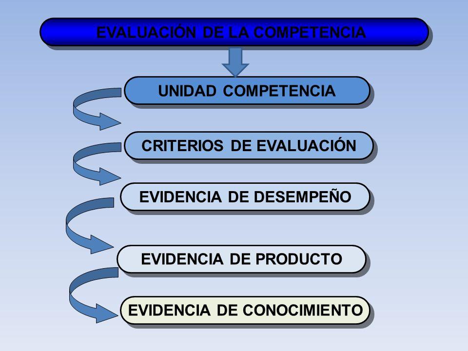 UNIDAD COMPETENCIA CRITERIOS DE EVALUACIÓN EVALUACIÓN DE LA COMPETENCIA EVIDENCIA DE DESEMPEÑO EVIDENCIA DE CONOCIMIENTO EVIDENCIA DE PRODUCTO