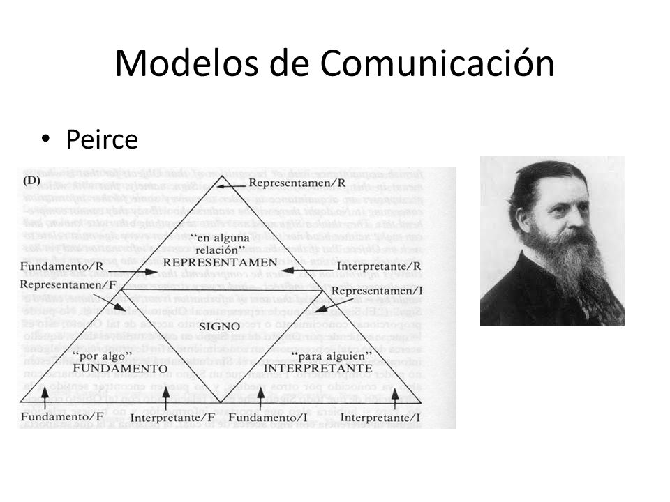Modelos de Comunicación Peirce