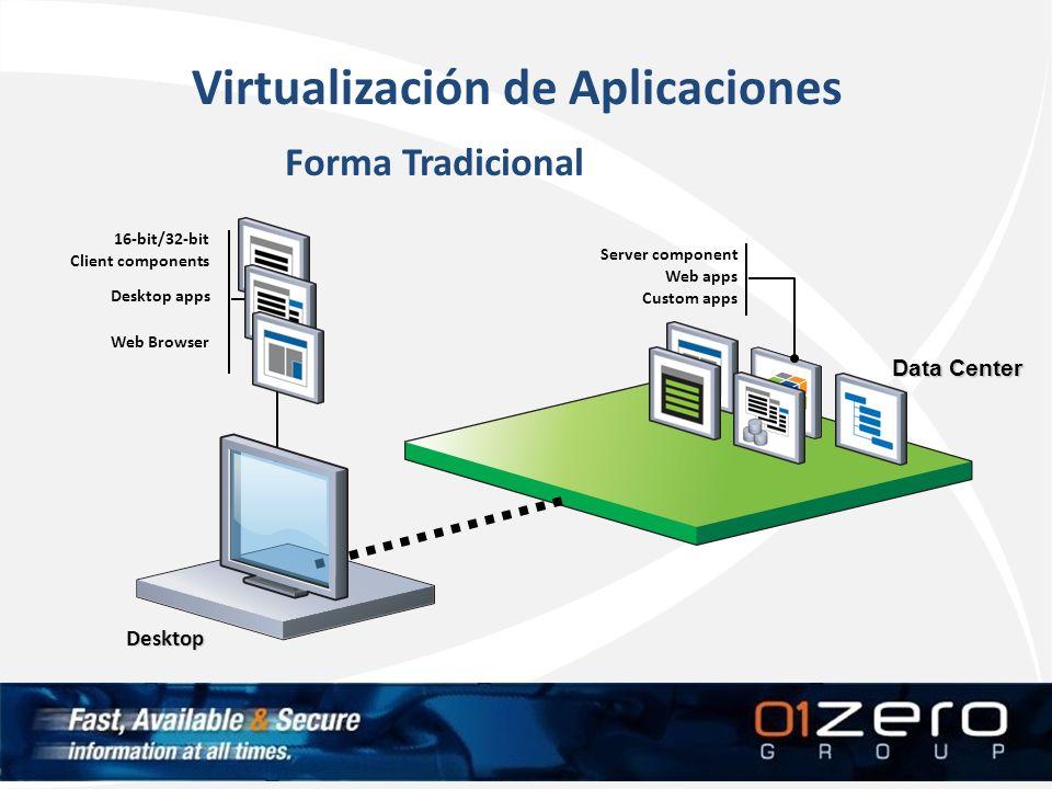 Virtualización de Aplicaciones Forma Tradicional 16-bit/32-bit Client components Desktop apps Web Browser Server component Web apps Custom apps Deskto