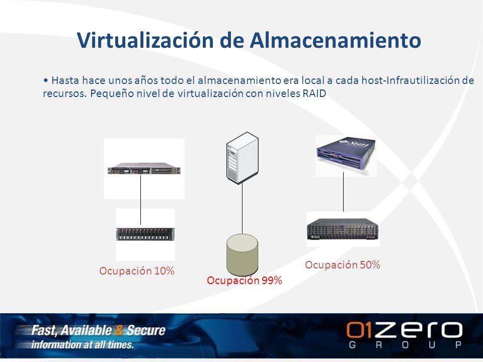 Hasta hace unos años todo el almacenamiento era local a cada host-Infrautilización de recursos. Pequeño nivel de virtualización con niveles RAID Ocupa