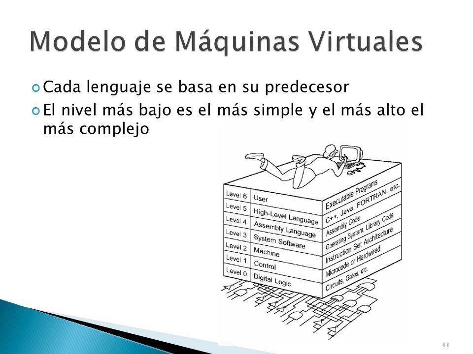 Cada lenguaje se basa en su predecesor El nivel más bajo es el más simple y el más alto el más complejo 11