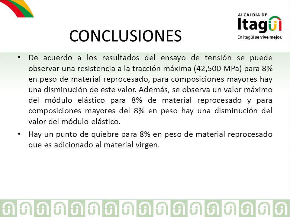 CONCLUSIONES De acuerdo a los resultados del ensayo de tensión se puede observar una resistencia a la tracción máxima (42,500 MPa) para 8% en peso de