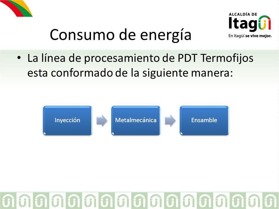 Consumo de energía El área de inyección es la que mas consumo de energía presenta en la compañía.