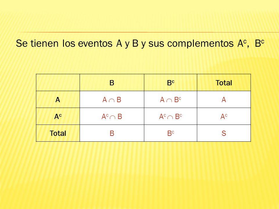 BBcBc Total A A BA B c A AcAc A c BA c B c AcAc TotalBBcBc S Se tienen los eventos A y B y sus complementos A c, B c