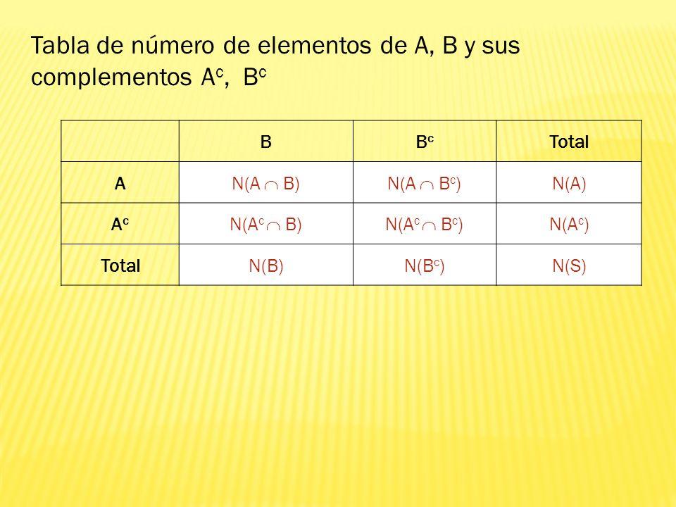BBcBc Total A N(A B)N(A B c ) N(A) AcAc N(A c B)N(A c B c ) N(A c ) TotalN(B)N(B c )N(S) Tabla de número de elementos de A, B y sus complementos A c,