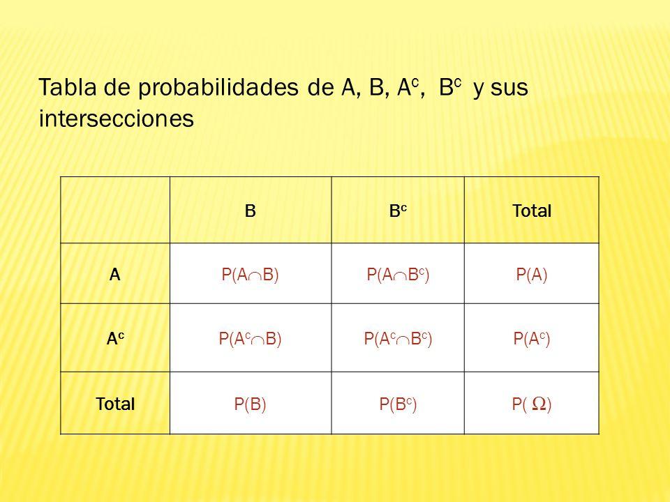 BBcBc Total A P(A B)P(A B c ) P(A) AcAc P(A c B)P(A c B c ) P(A c ) TotalP(B)P(B c )P( ) Tabla de probabilidades de A, B, A c, B c y sus interseccione