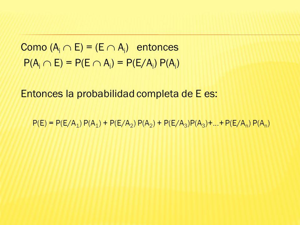 Como (A i E) = (E A i ) entonces P(A i E) = P(E A i ) = P(E/A i ) P(A i ) Entonces la probabilidad completa de E es: P(E) = P(E/A 1 ) P(A 1 ) + P(E/A