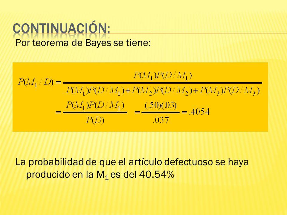 Por teorema de Bayes se tiene: La probabilidad de que el artículo defectuoso se haya producido en la M 1 es del 40.54%
