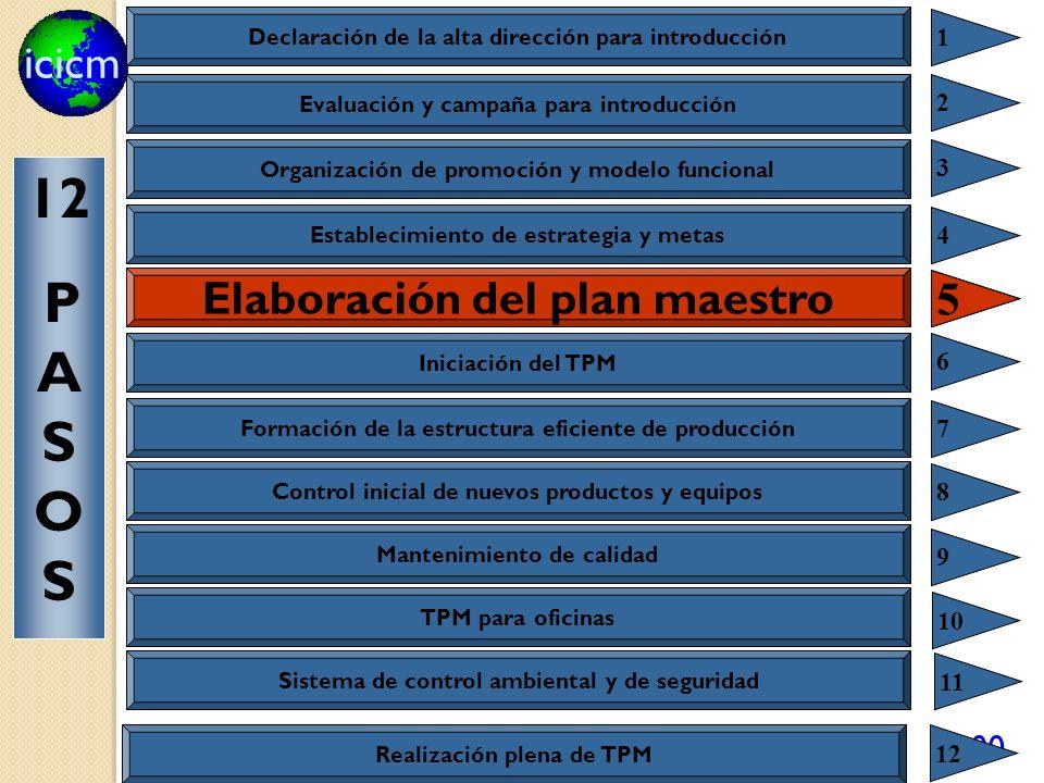 icicm 100 Elaboración del plan maestro 5 Declaración de la alta dirección para introducción 1 Evaluación y campaña para introducción 2 Organización de