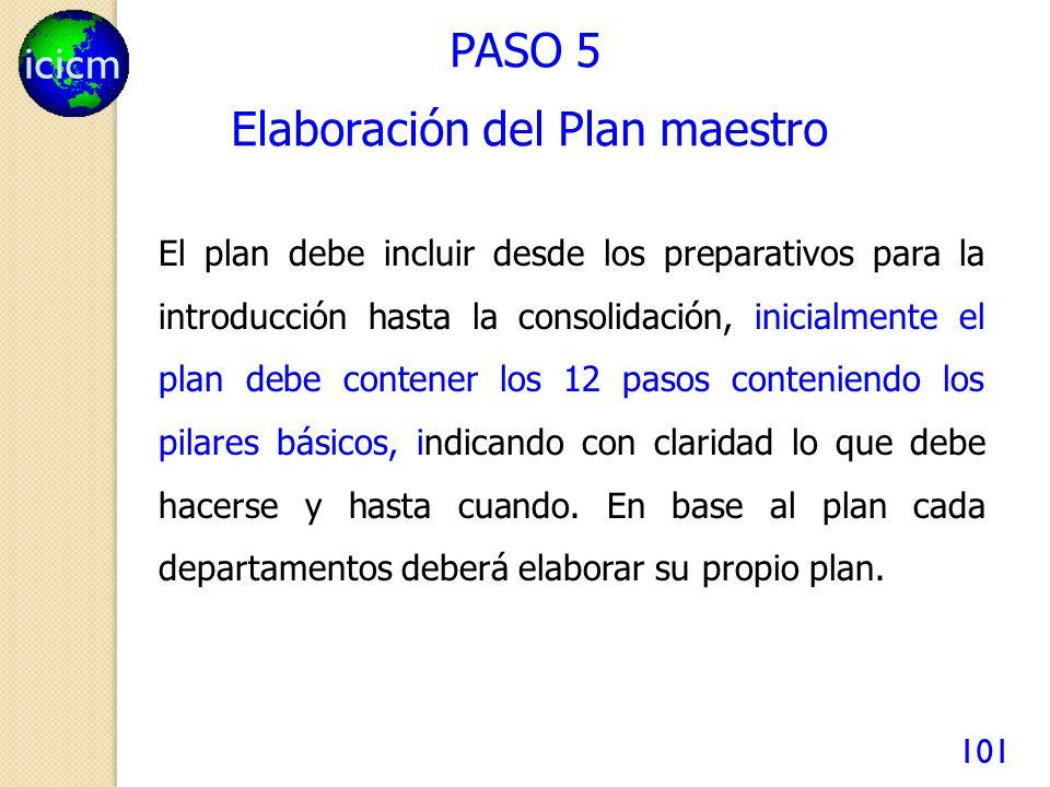 icicm 101 PASO 5 El plan debe incluir desde los preparativos para la introducción hasta la consolidación, inicialmente el plan debe contener los 12 pasos conteniendo los pilares básicos, indicando con claridad lo que debe hacerse y hasta cuando.