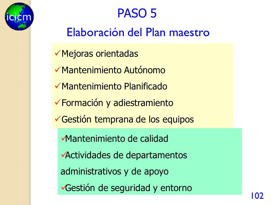 icicm 102 PASO 5 Mejoras orientadas Mantenimiento Autónomo Mantenimiento Planificado Formación y adiestramiento Gestión temprana de los equipos Mantenimiento de calidad Actividades de departamentos administrativos y de apoyo Gestión de seguridad y entorno Elaboración del Plan maestro