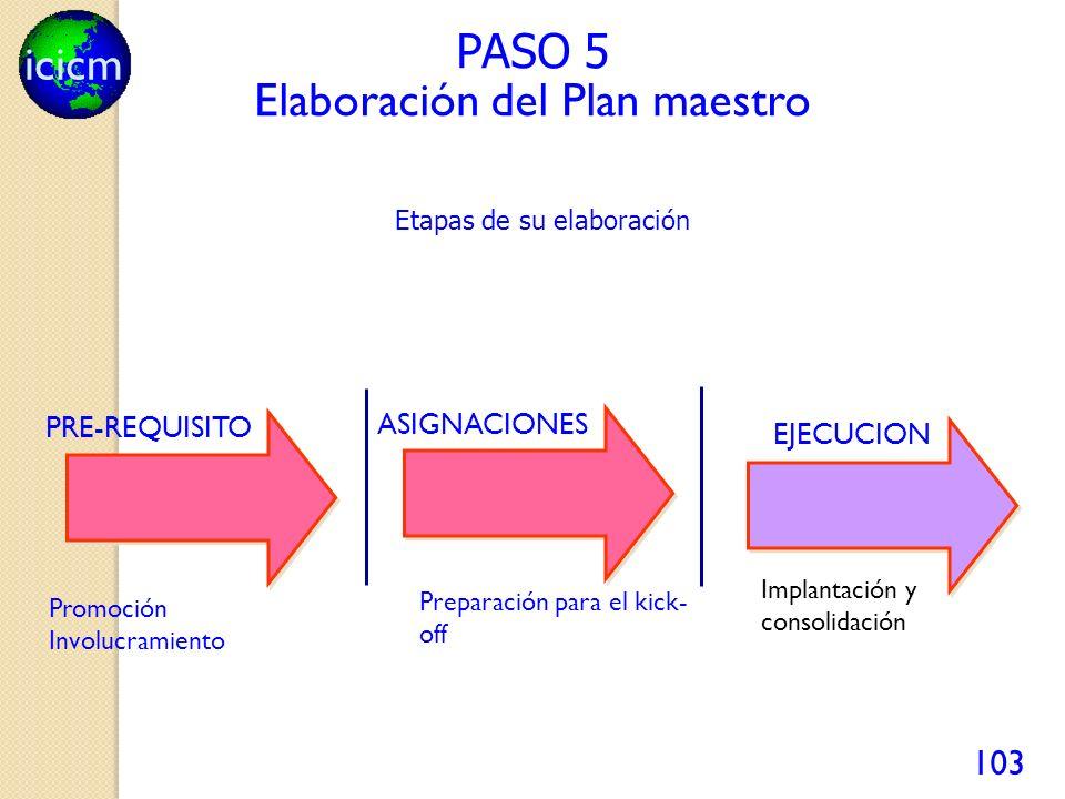icicm 103 PASO 5 PRE-REQUISITO Promoción Involucramiento ASIGNACIONES Preparación para el kick- off Elaboración del Plan maestro Etapas de su elaboración EJECUCION Implantación y consolidación