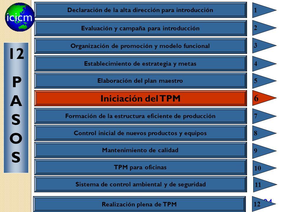 icicm 104 Iniciación del TPM 6 Declaración de la alta dirección para introducción 1 Evaluación y campaña para introducción 2 Organización de promoción
