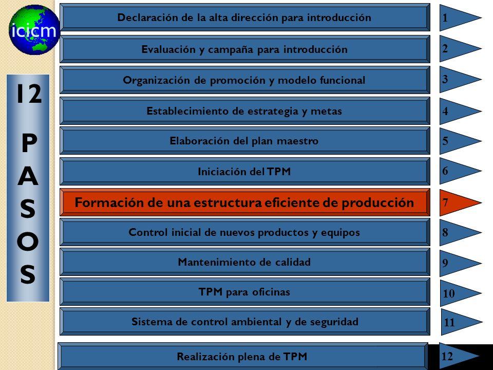 icicm 107 Formación de una estructura eficiente de producción 7 7 Declaración de la alta dirección para introducción 1 Evaluación y campaña para introducción 2 Organización de promoción y modelo funcional 3 Establecimiento de estrategia y metas 4 Elaboración del plan maestro 5 Iniciación del TPM 6 Control inicial de nuevos productos y equipos 8 Mantenimiento de calidad 9 TPM para oficinas 10 Sistema de control ambiental y de seguridad 11 12 P A S O S Realización plena de TPM 12