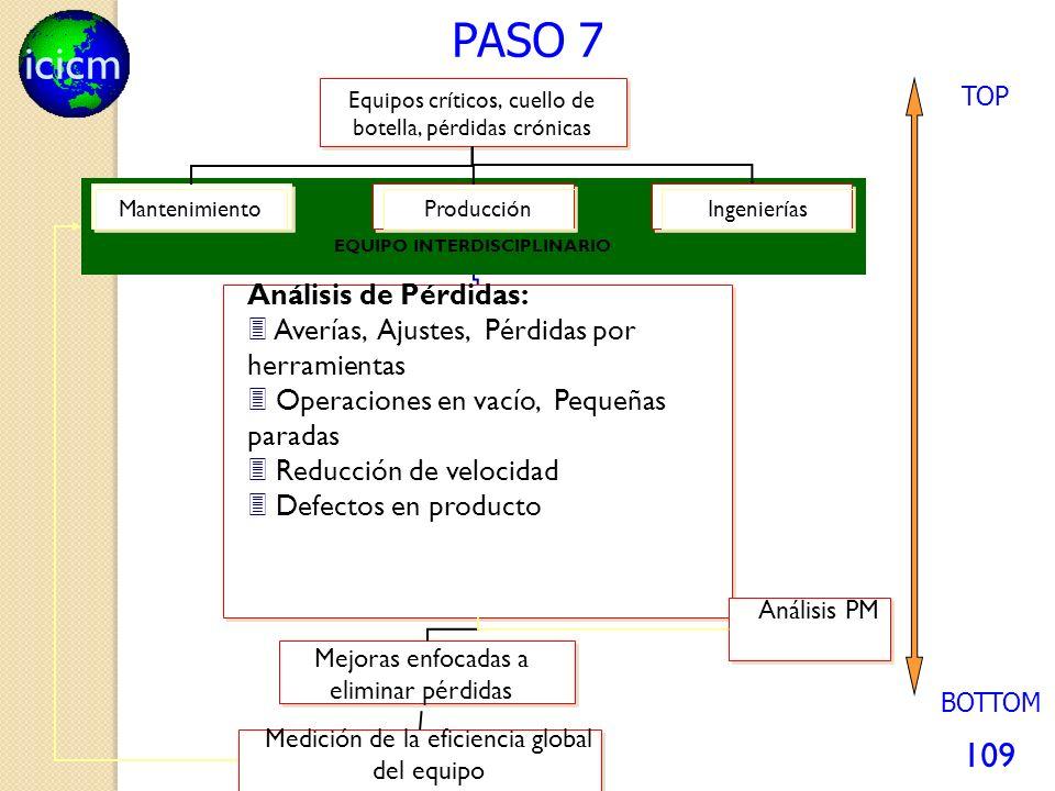 icicm 109 PASO 7 Equipos críticos, cuello de botella, pérdidas crónicas ProducciónIngenieríasMantenimiento EQUIPO INTERDISCIPLINARIO Análisis de Pérdi
