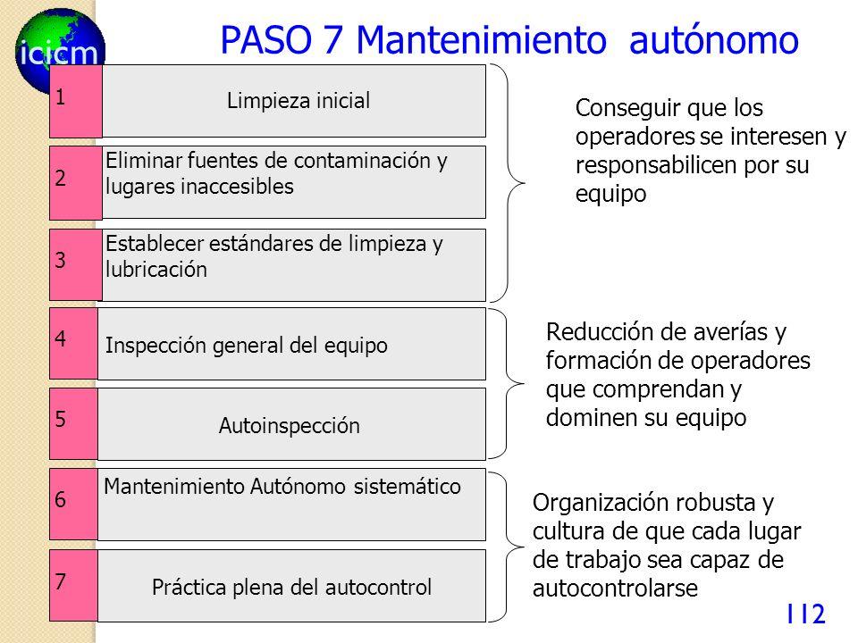 icicm 112 PASO 7 Mantenimiento autónomo 1 Limpieza inicial 2 Eliminar fuentes de contaminación y lugares inaccesibles 3 Establecer estándares de limpi