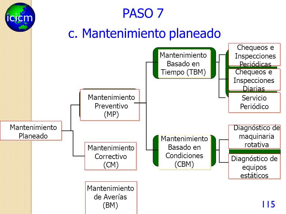 icicm 115 PASO 7 Mantenimiento Planeado Mantenimiento Preventivo (MP) Mantenimiento de Averías (BM) Mantenimiento Correctivo (CM) Mantenimiento Basado en Condiciones (CBM) Mantenimiento Basado en Tiempo (TBM) Servicio Periódico Chequeos e Inspecciones Diarias Chequeos e Inspecciones Periódicas Diagnóstico de equipos estáticos Diagnóstico de maquinaria rotativa c.