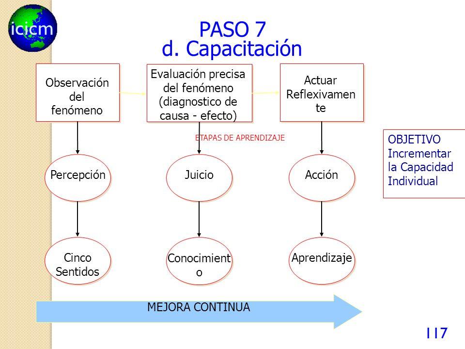 icicm 117 PASO 7 d. Capacitación Observación del fenómeno Evaluación precisa del fenómeno (diagnostico de causa - efecto) Actuar Reflexivamen te Perce