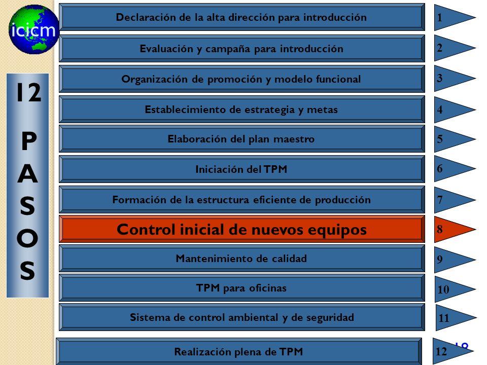 icicm 118 Control inicial de nuevos productos y equipos 8 Declaración de la alta dirección para introducción 1 Evaluación y campaña para introducción