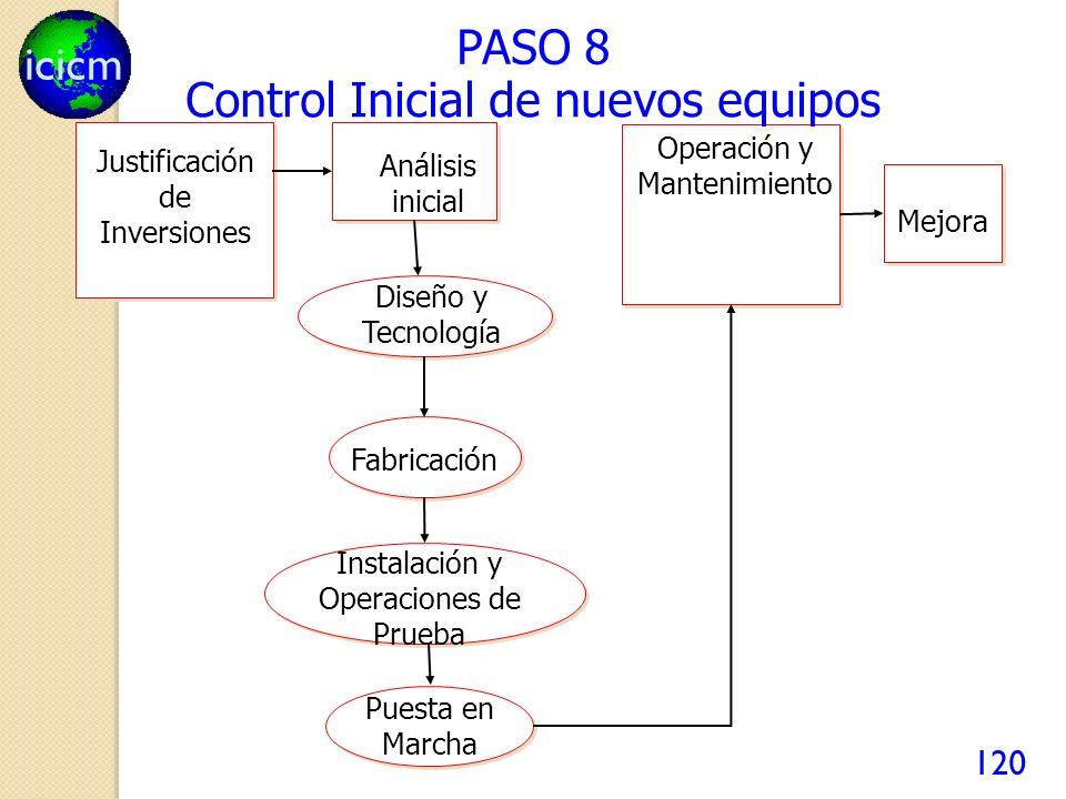 icicm 120 PASO 8 Operación y Mantenimiento Diseño y Tecnología Fabricación Puesta en Marcha Instalación y Operaciones de Prueba Justificación de Inversiones Análisis inicial Mejora Control Inicial de nuevos equipos