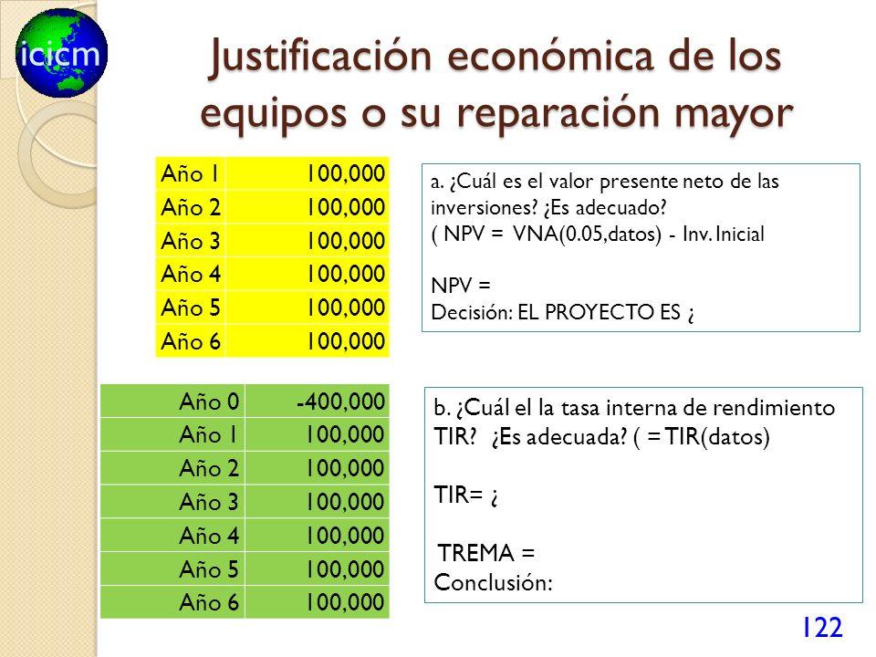 icicm Justificación económica de los equipos o su reparación mayor Año 1 100,000 Año 2 100,000 Año 3 100,000 Año 4 100,000 Año 5 100,000 Año 6 100,000 122 Año 0 -400,000 Año 1 100,000 Año 2 100,000 Año 3 100,000 Año 4 100,000 Año 5 100,000 Año 6100,000 b.