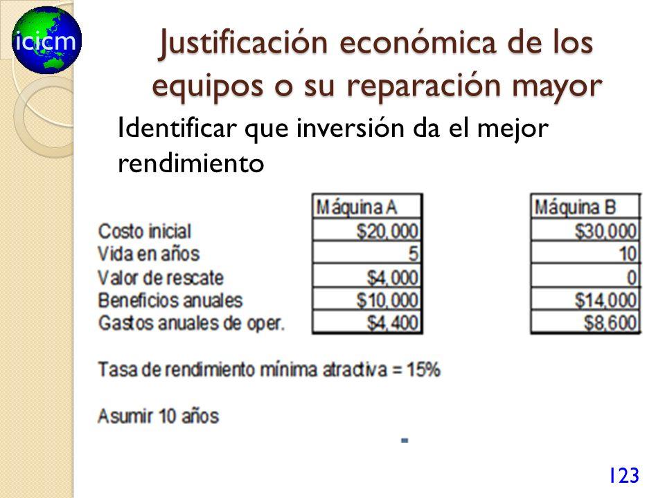 icicm Justificación económica de los equipos o su reparación mayor 123 Identificar que inversión da el mejor rendimiento