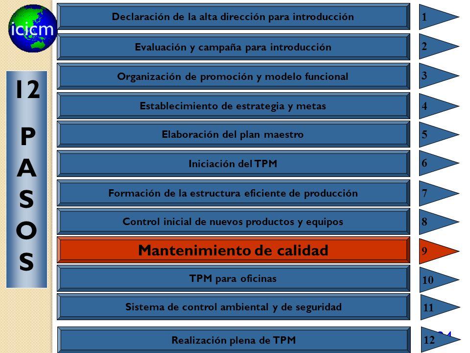 icicm 124 Mantenimiento de calidad 9 Declaración de la alta dirección para introducción 1 Evaluación y campaña para introducción 2 Organización de pro