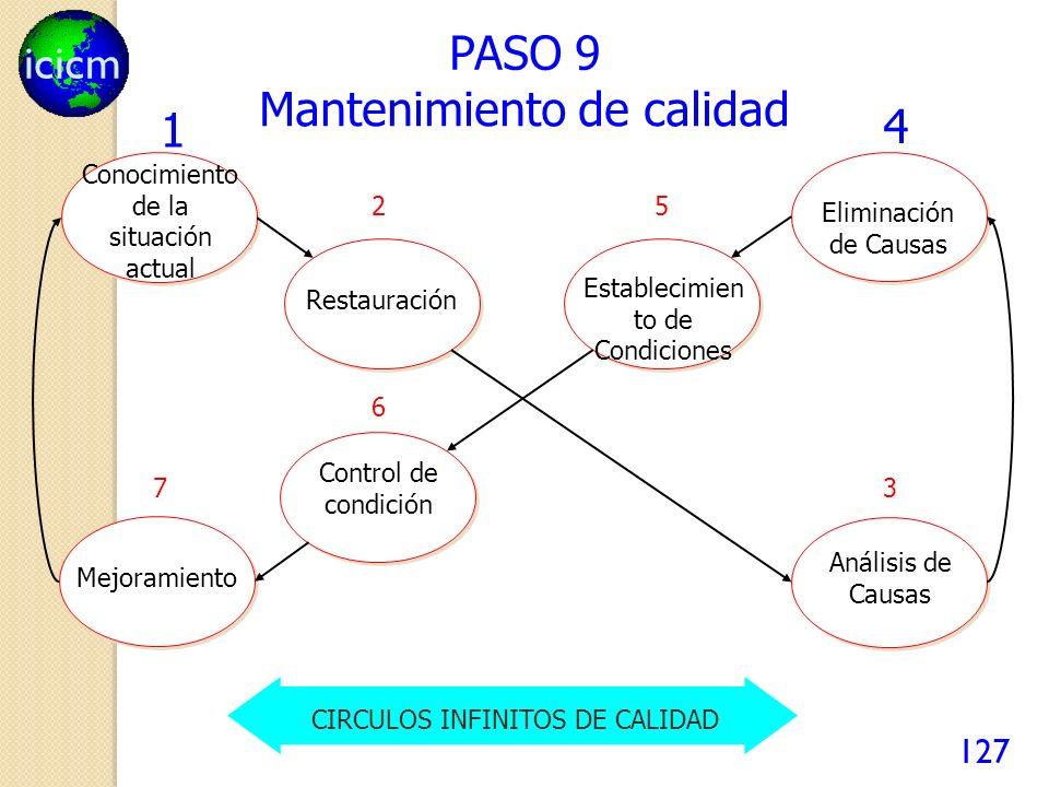 icicm 127 PASO 9 1 RestauraciónEliminación de Causas Análisis de Causas Establecimien to de Condiciones Mejoramiento Control de condición Conocimiento de la situación actual 2 3 4 5 6 7 Mantenimiento de calidad CIRCULOS INFINITOS DE CALIDAD